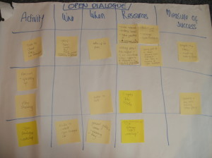 Open Dialogue - action planning