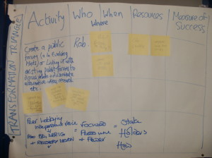 Transformation Triangle - action planning