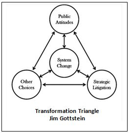 Transformation triangle - triangle diagram