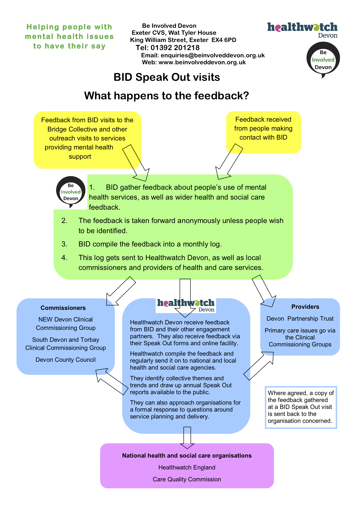 BID speak out visits - what happens to the feedback